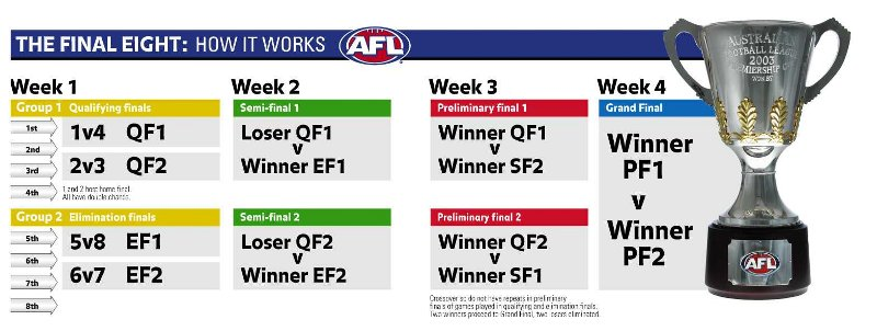 AFL Final Eight and finals system